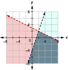 This figure shows a graph on an x y-coordinate plane of y is less than –(1/2)x + 3 and y is less than 3x – 4. The area to the right or below each line is shaded slightly different colors with the overlapping area also shaded a slightly different color. Both lines are dotted.