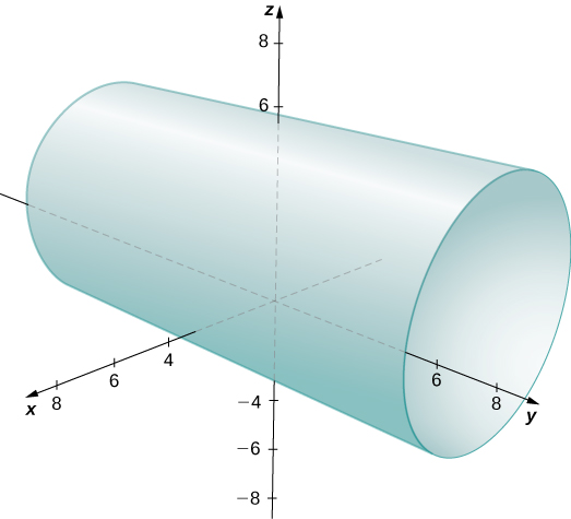 This figure is the 3-dimensional coordinate system. It has a cylinder parallel to the y-axis and centered around the y-axis.
