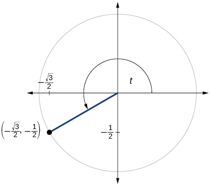 Graph of circle with angle of t inscribed. Point of (negative square root of 3 over 2, -1/2) is at intersection of terminal side of angle and edge of circle.