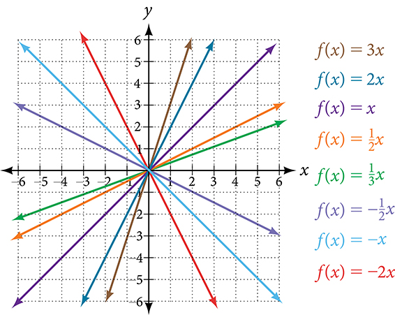 This graph shows seven versions of the function, f of x = x on an x, y coordinate plane. The x-axis runs from negative 8 to 8. The y-axis runs from negative 8 to 8. Seven multi-colored lines run through the point (0, 0). Starting with the lines in the top right quadrant and moving clockwise, the first line is f of x = 3 times x and has a slope of 3, the next line is f of x = 2 times x which has a slope of 2, the next line is f of x = x which has a slope of 1, the next line is f of x = x divided by 2 which has a slope of .5. The last line in this quadrant is f of x = x divided by 3 which has a slope of one third x. In the bottom right quadrant moving clockwise, the first line is f of x = negative x divided by 2, which has a slope of negative one half, the middle line is f of x = negative x which has a slope of negative 1, and the last line is f of x = negative 2 times x which has a slope of  negative 2.