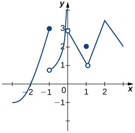 A diagram illustrating the intermediate value theorem. There is a generic continuous curved function shown over the interval [a,b]. The points fa. and fb. are marked, and dotted lines are drawn from a, b, fa., and fb. to the points (a, fa.) and (b, fb.).  A third point, c, is plotted between a and b. Since the function is continuous, there is a value for fc. along the curve, and a line is drawn from c to (c, fc.) and from (c, fc.) to fc., which is labeled as z on the y axis.