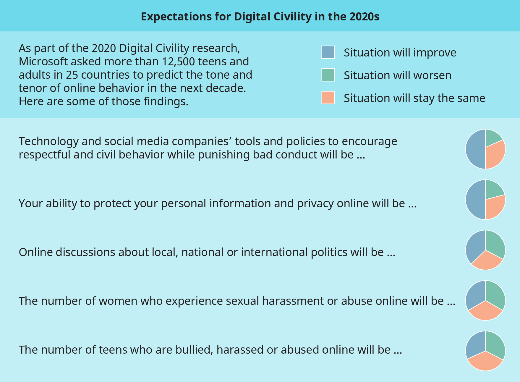 A chart illustrates the expectations for Digital Civility in the 2020s.