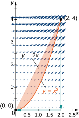 A vector field in quadrant 1. The arrows are much smaller closer to the origin. They point up and away from the origin, with increasing slope the further they are to the right. The curve follows the parabola y=x^2 from the origin to (2,4), the line from (2,4) to (2,0), and the line from (2,0) to (0,0). The area under y=2x and above the parabola is shaded.