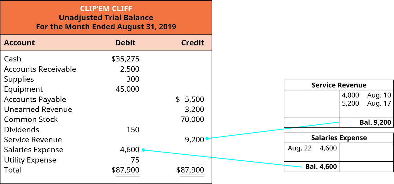 Clip'em Cliff, Unadjusted Trial Balance, For the Month Ended August 31, 2019. Cash 35,275 debit. Accounts receivable 2,500 debit. Supplies 300 debit. Equipment 45,000 debit. Accounts Payable 5,500 credit. Unearned Revenue 3,200 credit. Common Stock 70,000 credit. Dividends 150 debit. Service Revenue 9,200 credit. Salaries Expense 4,600 debit. Utility Expense 75 debit. Total debits and credits are each 87,900. The ledger pages for Service Revenue and Salaries Expense are showing their balances being put into the Unadjusted Trial Balance as an example for all the balances.