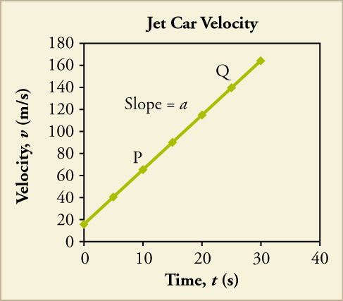 A line graph titled Jet Car Velocity is shown. The x-axis is labeled time, t, in seconds and has a scale from zero to forty on increments of ten. The y-axis is labeled velocity, v, in meters per second and has a scale from zero to one hundred eighty in increments of twenty. A straight line with a positive slope is plotted that intersects the following approximate points: zero, eighteen; ten, sixty (labeled P); fifteen, ninety; twenty, one hundred twenty; twenty five, one hundred fifty (labeled Q); thirty, one hundred sixty. Slope equals a is shown above the graphed lined.