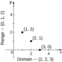 "An image of a graph. The y axis runs from 0 to 5. The x axis runs from 0 to 5. There are three points on the graph at (1, 2), (2, 1), and (3, 0). There is text along the y axis that reads ""range = {0,1,2}"" and text along the x axis that reads ""domain = {1,2,3}""."