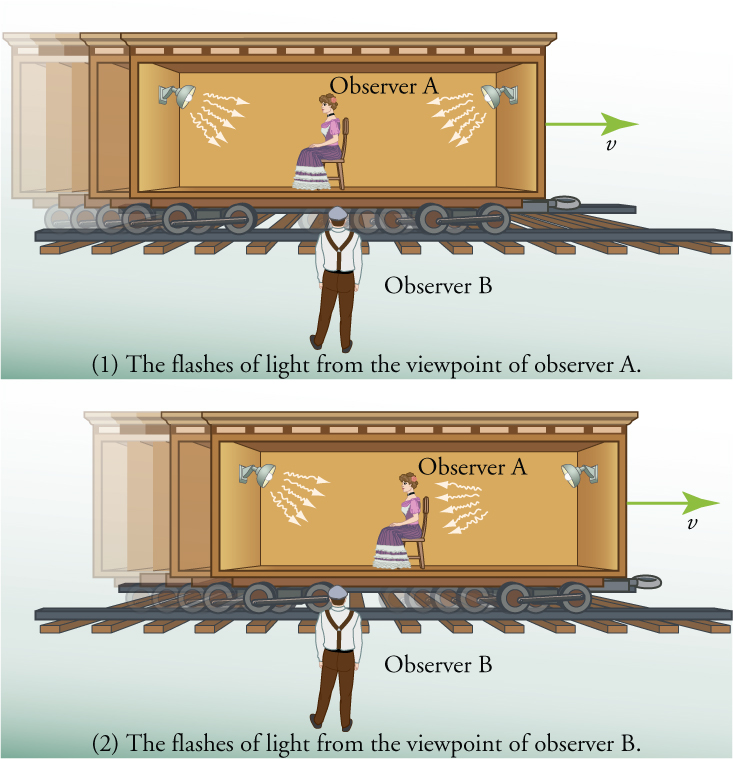 There are two illustrations. Both show a man standing beside a railroad track looking at a rail car with an open side. Sitting in the center of the rail car is a woman facing toward the left. Mounted on the wall at either end of the car are light fixtures. In the first illustration, the light that is emitted from the light fixtures is shown as arrows that start at the light fixture and fan out toward the center of the rail car. In the second illustration, the rail car is shown as having moved to the right and the arrows representing the light on the right are shown closer to the woman while the ones coming from the light on the left have not moved.