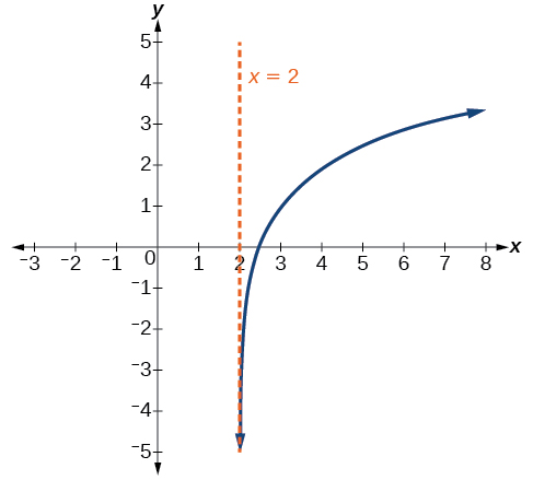 Graph of f(x)=3log(x-2)+1 with an asymptote at x=2.