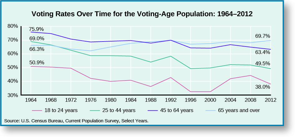 "A line graph titled ""Voting Rates Over Time for the Voting-Age Population: 1964-2012"". The x-axis starts in 1964 and marks every 4 years until 2012. The y-axis goes from 30 to 80 percent. The line labeled ""18 to 24 years"" starts at 50.9% in 1964, drops steadily to around 40% in 1980, increases to around 43% in 1984, decreases to around 37% in 1988, increases to around 44% in 1992, decreases to around 30% in 1996 and stays there through 2000, increases to around 43% in 2004, then around 45% in 2008, then decreases to 38% in 2012. The line labeled ""25 to 44 years"" starts at 69% in 1964, then drops steadily to around 57% in 1976 and stays there through 1984, decreases to around 55% in 1988, increases to around 58% in 1992, decreases to around 50% in 1996, then increases steadily to around 55% in 2004 and stays there through 2008, then decreases to 49.5% in 2012. The line labeled ""45 to 64 years"" starts at 75.9% in 1964, decreases steadily to around 68% in 1976 and stays around there until 1992, decreases to around 63% in 1996 and stays there through 2000,, increases to around 68% in 2004, and then decreases steadily to 63.4% in 2012. The line labeled ""65 years and older"" starts at 66.3% in 1964, decreases steadily to around 63% in 1976, increases steadily to around 69% in 1992, decreases to around 67% in 1996, increases steadily to around 68% in 2004, decreases to around 67% in 2008, and increases to 69.7% in 2012. At the bottom of the graph a source is listed: ""U. S. Census Bureau, Current Population Survey, Select Years""."
