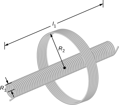 Figure shows a solenoid, in the form of a long coil with a small diameter, that is concentrically arranged with another, bigger coil. The radius of the solenoid is R1 and that of the coil is R2. The length of the solenoid is l1.