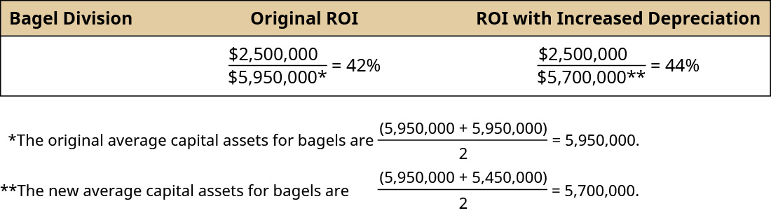 Bagel Division Original ROI 2,500,000 divided by 5,950,000* equals 42 percent. ROI with Increased Depreciation 2,500,000 divided by 5,700,000** equals 44 percent. *The original average capital assets for bagels are (5,950,000 plus 5,950,000) divided by 2 equals 5,950,000. **The new average capital assets for bagels are (5,950,000 plus 5,450,000) divided by 2 equals 5,700,000.
