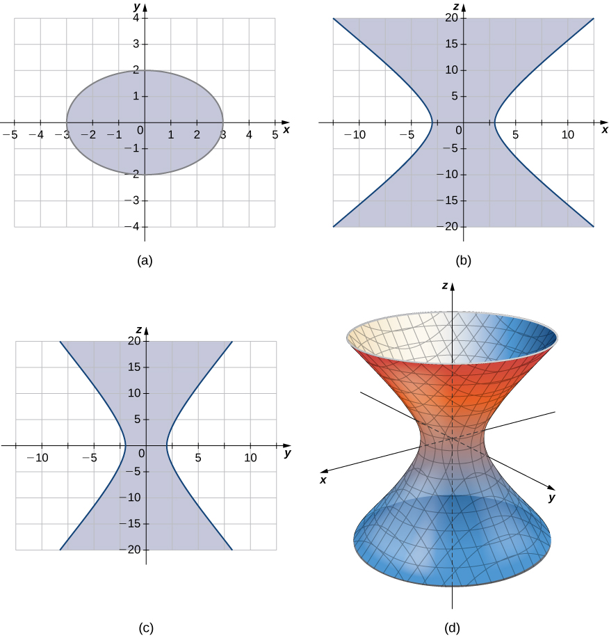 This figure has four images. The first image is an ellipse centered at the origin of a rectangular coordinate system. It intersects the x axis at -3 and 3. It intersects the y axis at -2 and 2. The second image is the graph of a hyperbola. It is two curves one opening in the negative x direction and a symmetric one in the positive x direction. The third image is the graph of a hyperbola in the y z plane. It is opening in the negative y direction and a symmetric curve opening in the positive y direction. The fourth image is a 3-dimensional surface. It top and bottom cross sections would be circular. A vertical intersection would be a hyperbola.