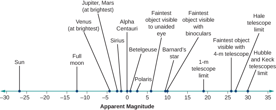 "Illustration of the apparent magnitudes of well-known objects, and the faintest magnitudes observable by the naked eye, binoculars, and telescopes. At bottom is a scale labeled ""Apparent magnitude"". The scale goes from -30 on the left, to zero in the center to +35 on the right. Above the scale are listed astronomical objects and telescopes, with lines connecting each to the scale below at its appropriate (and approximate) magnitude. Starting from the left we find the Sun at -26, the Moon at -13, Venus (at brightest) at -4.5, Jupiter and Mars at -3, Sirius at -1.5, Alpha Centauri at zero, Betelgeuse at about +0.5, Polaris at +2, the faintest object visible to the unaided eye at +6, Barnard's Star at about +9, the faintest object visible with binoculars at +10, 1-meter telescope limit at about +19, faintest object visible with 4-meter telescope at about +26, Hale telescope limit at about +27, and finally the limit of Hubble & Keck at about +30."
