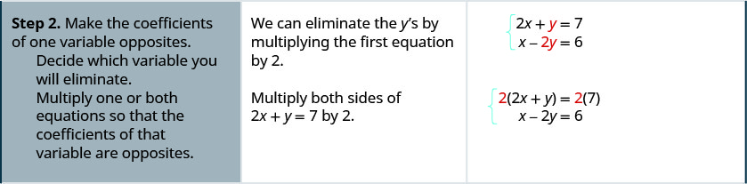 "The second row reads, ""Step 2: Make the coefficients of one variable opposites. Decide which variable you will eliminate. Multiply one or both equations so that the coefficients of that variable are opposites."" It also says, ""We can eliminate the y's by multiplying the first equation by 2. Multiply both sides of 2x + y = 7 by 2."" It also shows the steps with equations. Initially the equations are ex + y = 7 and x – 2y = 6. Then they become 2(2x + y) = 2 times 7 and x – 2y = 6. They then become 4x + 2y = 14 and x – 2y = 6."