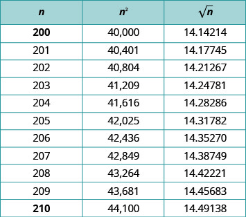 "This table has three solumn and eleven rows. The columns are labeled, ""n,"" ""n squared,"" and ""the square root of n."" Under the column labeled ""n"" are the following numbers: 200; 201; 202; 203; 204; 205; 206; 207; 208; 209; and 210. Under the column labeled, ""n squared"" are the following numbers: 40,000; 40,401; 40,804; 41,209; 41,616; 42,025; 42,436; 42,849; 43,264; 43,681; 44,100. Under the column labeled, ""the square root of n"" are the following numbers: 14.14214; 14.17745; 14.21267; 14.24781; 14.28286; 14.31782; 14.35270; 14.38749; 14.42221; 14.45683; 14.49138."