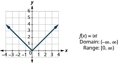"This figure has a v-shaped line graphed on the x y-coordinate plane. The x-axis runs from negative 4 to 4. The y-axis runs from negative 1 to 6. The v-shaped line goes through the points (negative 3, 3), (negative 2, 2), (negative 1, 1), (0, 0), (1, 1), (2, 2), and (3, 3). The point (0, 0) where the line changes slope is called the vertex. Next to the graph are the following: ""f of x equalsabsolute value of x"", ""Domain: (negative infinity, infinity)"", and ""Range: [0, infinity)""."