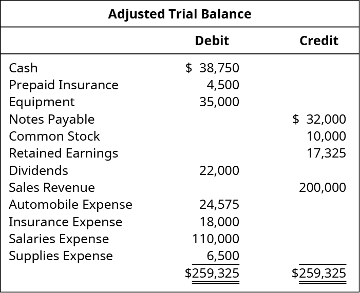 Adjusted Trial Balance. Cash 38,750 debit. Prepaid insurance 4,500 debit. Equipment 35,000 debit. Notes Payable 32,000 credit. Common Stock 10,000 credit. Retained Earnings 17,325 credit. Dividends 22,000 debit. Sales revenue 200,000 credit. Automobile expense 24,575 debit. Insurance expense 18,000 debit. Salaries expense 110,000 debit. Supplies expense 6,500 debit. Total debits and total credits each are 259,325.