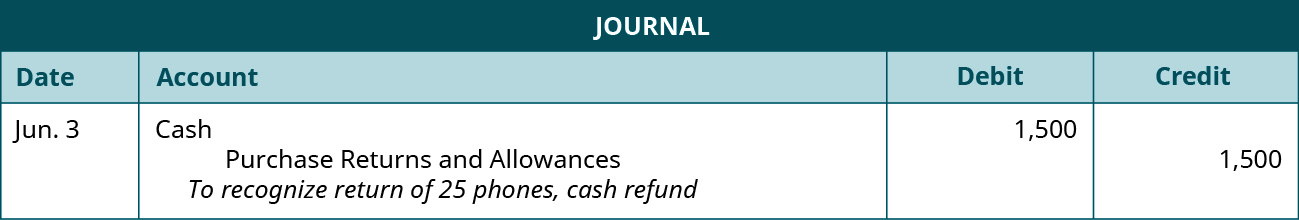 "A journal entry shows a debit to Cash for $1,500 and a credit to Purchase Returns and Allowances for $1,500 with the note ""to recognize return of 25 phones, cash refund."""