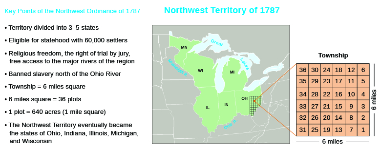 "A map demonstrating the effects of the Northwest Ordinance is shown. A list of ""Key Points of the Northwest Ordinance of 1787"" lists the following points: Territory divided into 3–5 states; Eligible for statehood with 60,000 settlers; Religious freedom, the right of trial by jury, free access to the major rivers of the region; Banned slavery north of the Ohio River; Township = six miles square; Six miles square = 36 plots; 1 plot = 640 acres (1 mile square); The Northwest Territory eventually became the states of Ohio, Indiana, Illinois, Michigan, and Wisconsin. A map of the Northwest Territory labels the states of Minnesota, Wisconsin, Illinois, Indiana, Ohio, and Michigan, as well as the Great Lakes, the Ohio River, and the Mississippi River. In Ohio, the grid for a 6-mile-by-6-mile township is shown with the 36 plots it comprises."