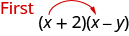 "Parentheses x plus 2 times parentheses x minus y is shown. There is a red arrow from the first x to the second. Beside this, ""First"" is written in red."