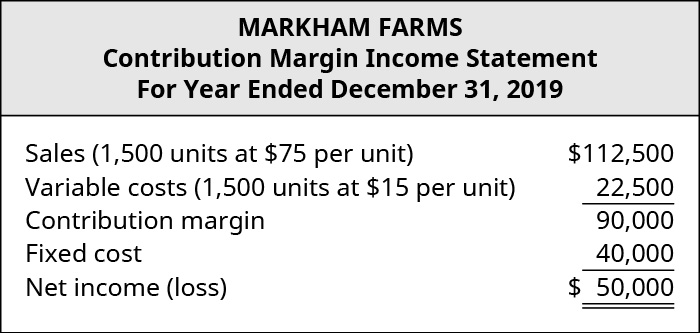 Markham Farms, Contribution Margin Income Statement: Sales (1,500 units at $75 per unit) $112,500 less Variable Costs (1,500 units at $15 per unit) 22,500 equals Contribution Margin 90,000. Subtract Fixed Costs 40,000 equals Net Income $50,000.