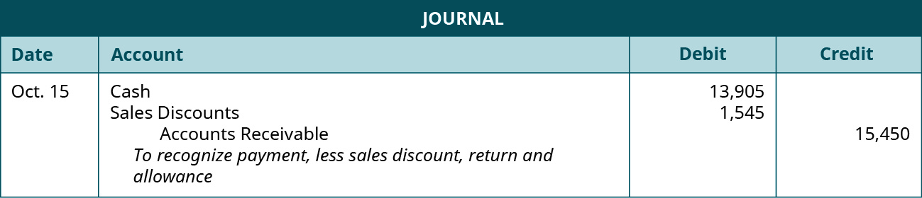 "A journal entry shows debits to Cash for $13,905 and to Sales Discounts for $1,545, and a credit to Accounts Receivable for $15,450 with the note ""to recognize payment, less sales discount, return and allowance."""