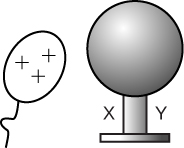An elliptical with 3 pluses and a curvy line below represents a balloon. The second object shows a 3d sphere on a pedestal with the label x on the left side and y on the right side.