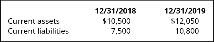 12/31/18 and 12/31/19, respectively: Current assets $10,500, $12,050. Current liabilities 7,500, 10,800.