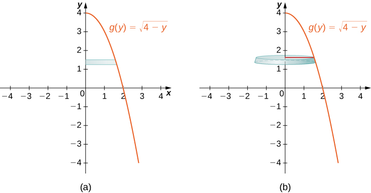 "This figure has two graphs. The first graph labeled ""a"" is the curve g(y) = squareroot(4-y). It is a decreasing curve starting on the y-axis at y=4. Between the curve and the y-axis is a horizontal rectangle. The rectangle starts at the y-axis and stops at the curve. The second graph labeled ""b"" is the same curve as the first graph. The rectangle from the first graph has been rotated around the y-axis to form a horizontal disk."
