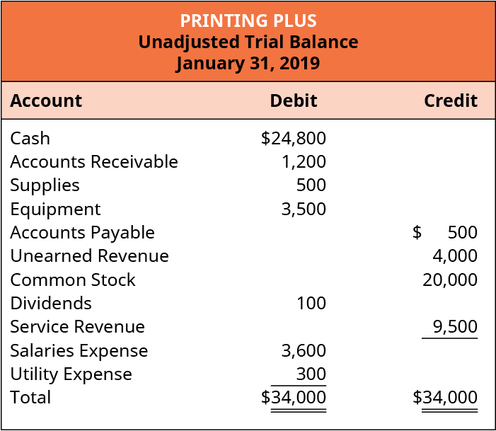 Printing Plus, Unadjusted Trial Balance, January 31, 2019. Debit accounts: Cash $24,800; Accounts Receivable 1,200; Supplies 500; Equipment 3,500; Dividends 100; Salaries Expense 3,600; Utility Expense 300; Total Debits $34,000. Credit accounts: Accounts Payable 500; Unearned Revenue 4,000; Common Stock 20,000; Service Revenue 9,500; Total Credits $34,000.