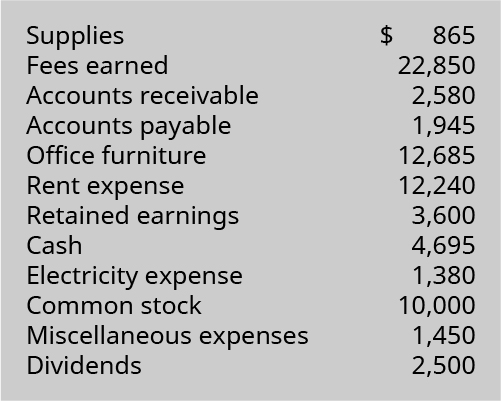 Supplies Fees earned Accounts receivable Accounts payable Office furniture Rent expense Retained earnings Cash Electricity ex
