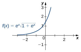 A graph of the function f(x) = e^x * sqrt(1 + e^x), which is an increasing concave up curve, over [-3, 1]. It begins close to the x axis in quadrant two, crosses the y axis at (0, sqrt(2)), and continues to increase rapidly.
