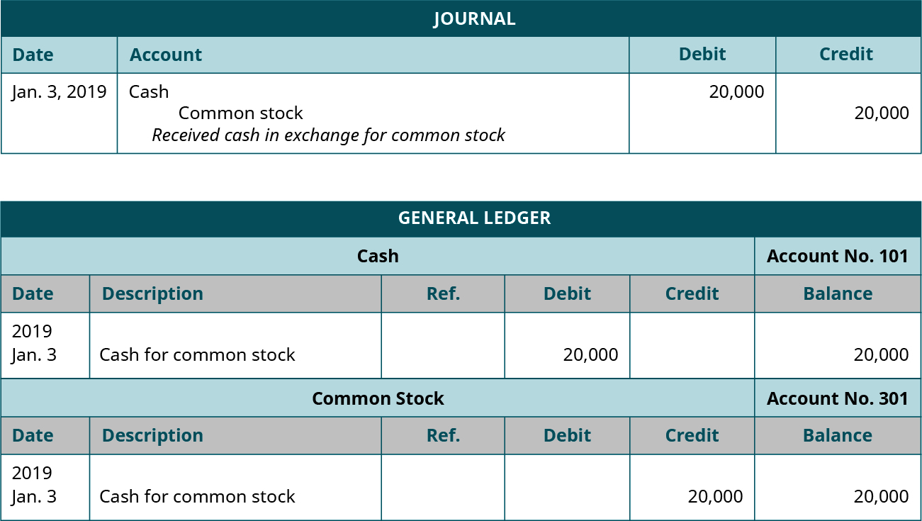 "A journal entry dated January 3, 2019. Debit Cash., 20,000. Credit Common Stock, 20,000. Explanation: Received cash in exchange for common stock. Below the journal entry is a General Ledger titled ""Cash Account No. 101"" with six columns, from left to right: Date; 2019, January 3. Description; Cash for Common Stock. Debit; 20,000. Balance; 20,000. Below is a General Ledger titled ""Common Stock Account No. 301"". Date; 2019, January 3. Description; Cash for common stock. Credit; 20,000. Balance; 20,000."