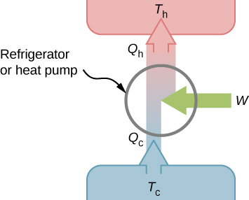 The figure shows schematic of a refrigerator or heat pump with an upward arrow Q subscript c at T subscript c. When this goes through the refrigerator or pump, an arrow W is added from right and the resultant upward arrow is Q subscript h at T subscript h.