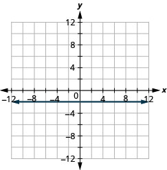 The figure has the graph of a constant function on the x y-coordinate plane. The x-axis runs from negative 12 to 12. The y-axis runs from negative 12 to 12. The line goes through the points (0, negative 2), (1, negative 2), and (2, negative 2).