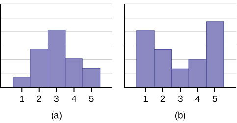 This shows three graphs. The first is a histogram with a mode of 3 and fairly symmetrical distribution between 1 (minimum value) and 5 (maximum value). The second graph is a histogram with peaks at 1 (minimum value) and 5 (maximum value) with 3 having the lowest frequency. The third graph is a box plot. The first whisker extends from 0 to 1. The box begins at the firs quartile, 1, and ends at the third quartile,6. A vertical, dashed line marks the median at 3. The second whisker extends from 6 on.