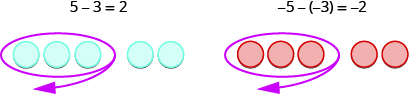This figure has a row of 5 blue circles. The first three are circled. Above the row is 5 minus 3 equals 2. Next to this is a row of 5 red circles. The first three are circled. Above the row is negative 5 minus negative 3 equals negative 2.