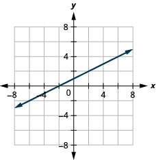 The figure has a linear function graphed on the x y-coordinate plane. The x-axis runs from negative 6 to 6. The y-axis runs from negative 6 to 6. The line goes through the points (negative 2, 0), (0, 1), and (2, 2).