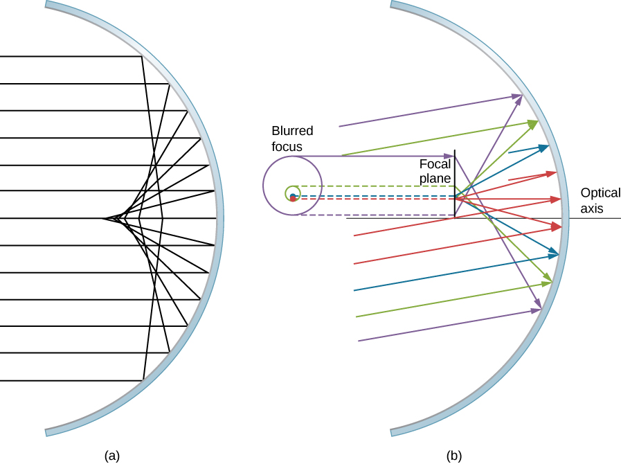 Figure a shows the cross section of a concave mirror with several rays parallel to the optical axis incident on it. The reflected rays converge at different points on the optical axis. The rays reflected from points further away from the axis converge closer to the mirror. Figure b shows the cross section of a concave mirror with several rays incident on it. These rays are parallel to each other but angled to the axis. A line labeled focal plane is perpendicular to the optical axis and a slight distance in front of the mirror. Reflected rays hit this line at different points. The front view of the focal plane is shown as a circle, with the label blurred focus.