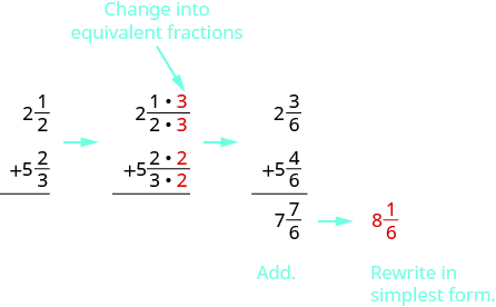 """There are three vertical addition problems. The first shows 2 and 1 half plus 5 and 2 thirds. There is an arrow pointing to the next. This one shows 2 and 1 times a red 3 over 2 times a red 3, with an arrow pointing to the top red 3 that says, """"Change into equivalent,"""" plus 5 and 2 times a red 2 over 3 times a red 2. There is an arrow pointing to the next. This one shows 2 and 3 sixths plus 5 and 4 sixths equals 7 and 7 sixths. Below are instructions to add and rewrite in simplest form. There is an arrow pointing to a red 8 and 1 sixth."""