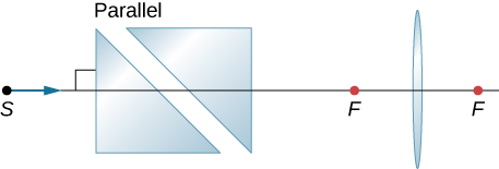 Figure shows two prisms with their bases parallel to each other at an angle of 45 degrees to the horizontal. To the right of this is a bi-convex lens. A ray along the optical axis enters this set up from the left.