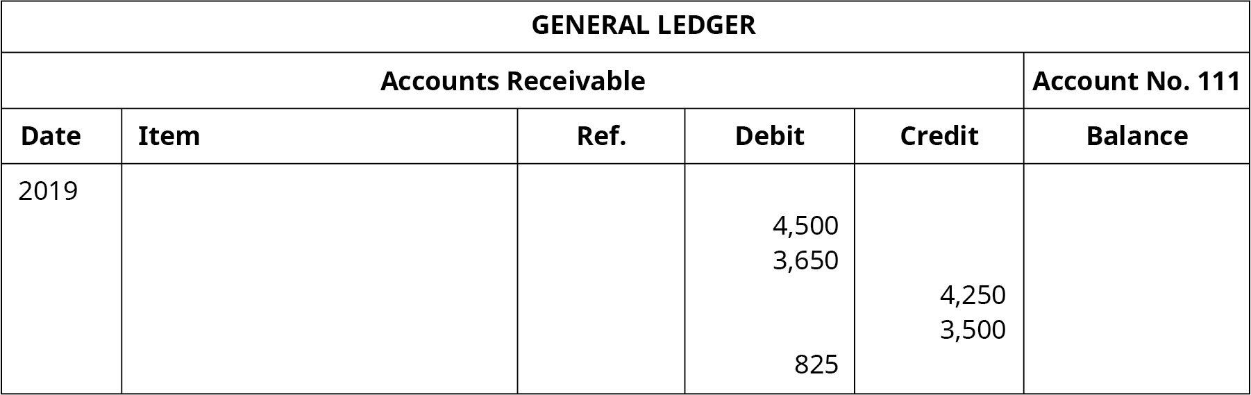 "A General Ledger titled ""Accounts Receivable No. 111"" with six columns. Date: 2019. Debt column entries: 4,500, 3,650, 825. Credit column entries: 4,250, 3,500."