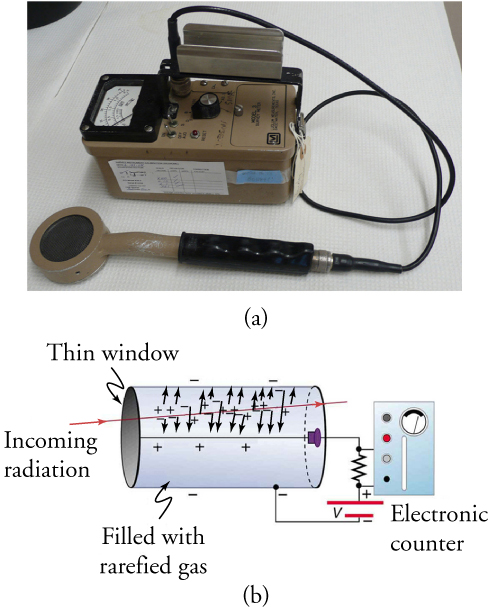 Part (a) shows the photo of a Geiger counter. Part (b) shows the working of Geiger counter as radiation comes from the left into a thin window and enters a cylinder filled with rarefied gas. The electronic counter on the right is used to detect the current.