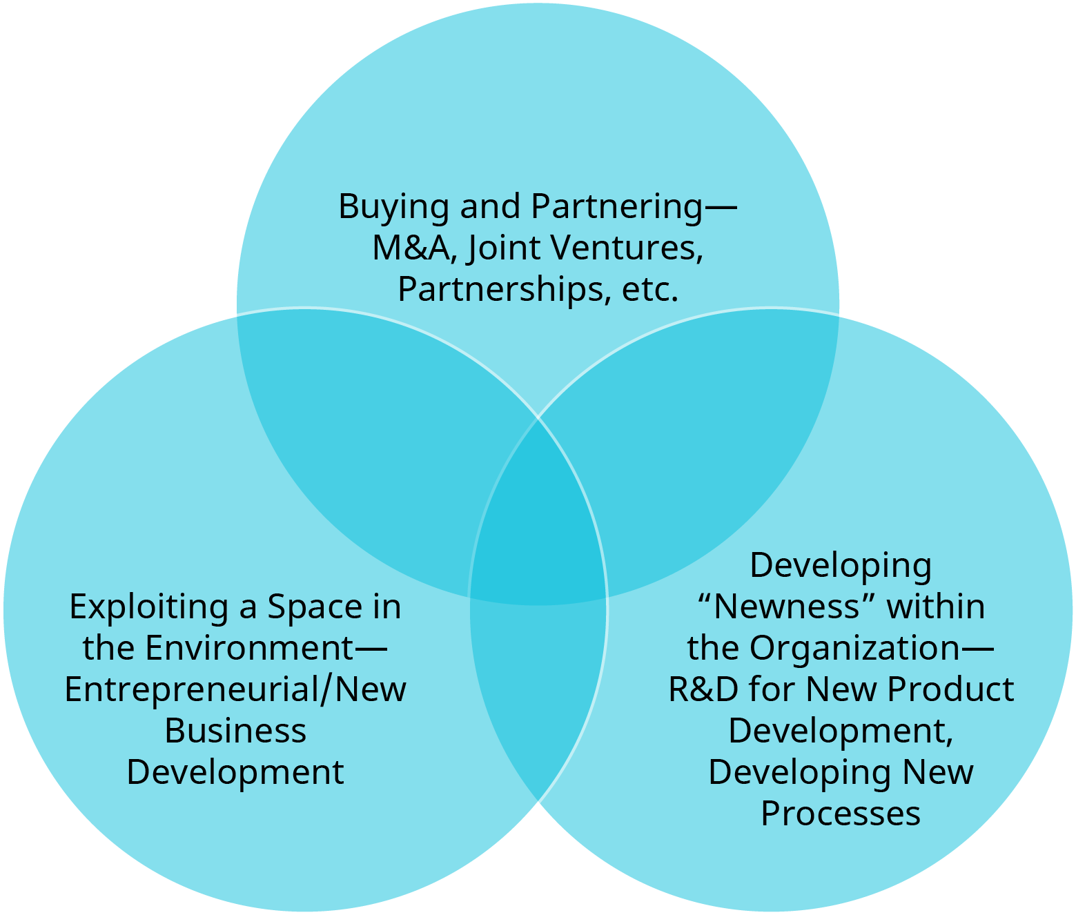 A diagram shows the three methods to create new technologies and innovations.