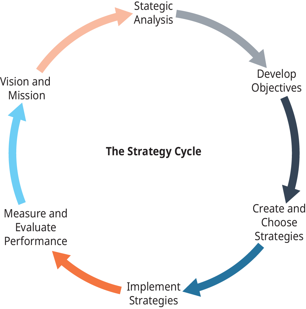 A diagram shows the steps involved in the strategy cycle.