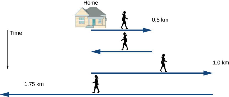 Figure shows a timeline of a person's movement. First displacement is from the home to the right by 0.5 kilometers. Second displacement is back to the starting point. Third displacement is to the right by 1.0 kilometer. Fourth displacement is from the final point to the left by 1.75 kilometers.