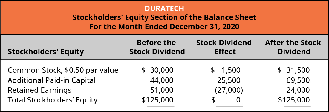 Duratech, Stockholders' Equity Section of the Balance Sheet, For the Month Ended December 31, 2020. Stockholders' Equity, Before the Stock Dividend, Stock Dividend Effect, After the Stock Dividend (respectively): Common stock, $0,50 par value $30,000, 1,500, $31,500. Additional paid-in capital 44,000, 25,500, 69,500. Retained earnings 51,000, (27,000), 24,000. Total stockholders' equity $125,000, 0, $125,000.