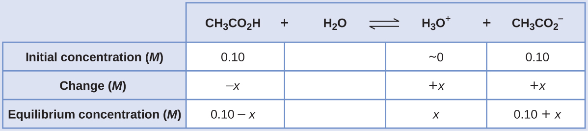 "This table has two main columns and four rows. The first row for the first column does not have a heading and then has the following in the first column: Initial concentration ( M ), Change ( M ), Equilibrium concentration ( M ). The second column has the header of ""[ C H subscript 3 C O subscript 2 H ] [ H subscript 2 O ] equilibrium arrow H subscript 3 O superscript plus sign [ C H subscript 3 C O subscript 2 superscript negative sign ]."" Under the second column is a subgroup of four columns and three rows. The first column has the following: 0.10, negative x, 0.10 minus sign x. The second column is blank. The third column has the following: approximately 0, positive x, x. The fourth column has the following: 0.10, positive x, 0.10 plus sign x."