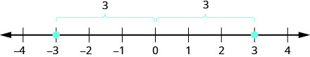 Figure shows a number line with the numbers 3 and minus 3 highlighted. These are equidistant from 0, both being 3 numbers away from 0.