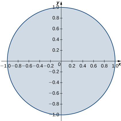 A circle with radius 1 and center the origin.